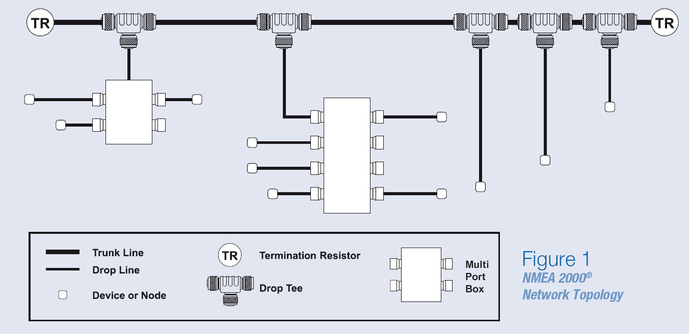 figure1 maretron nmea 2000� network installation guide nmea 2000 wiring diagram at suagrazia.org